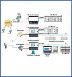 atmos intelligent building management system electricalatmos intelligent building management system