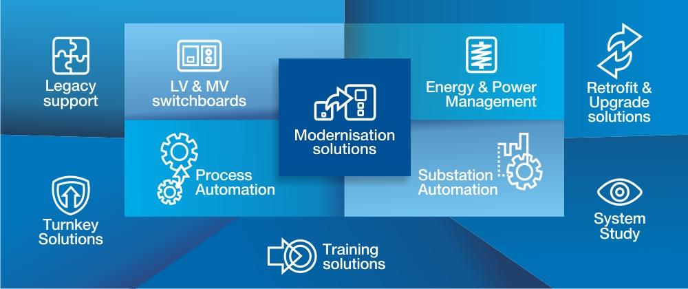 Modernisation Solutions