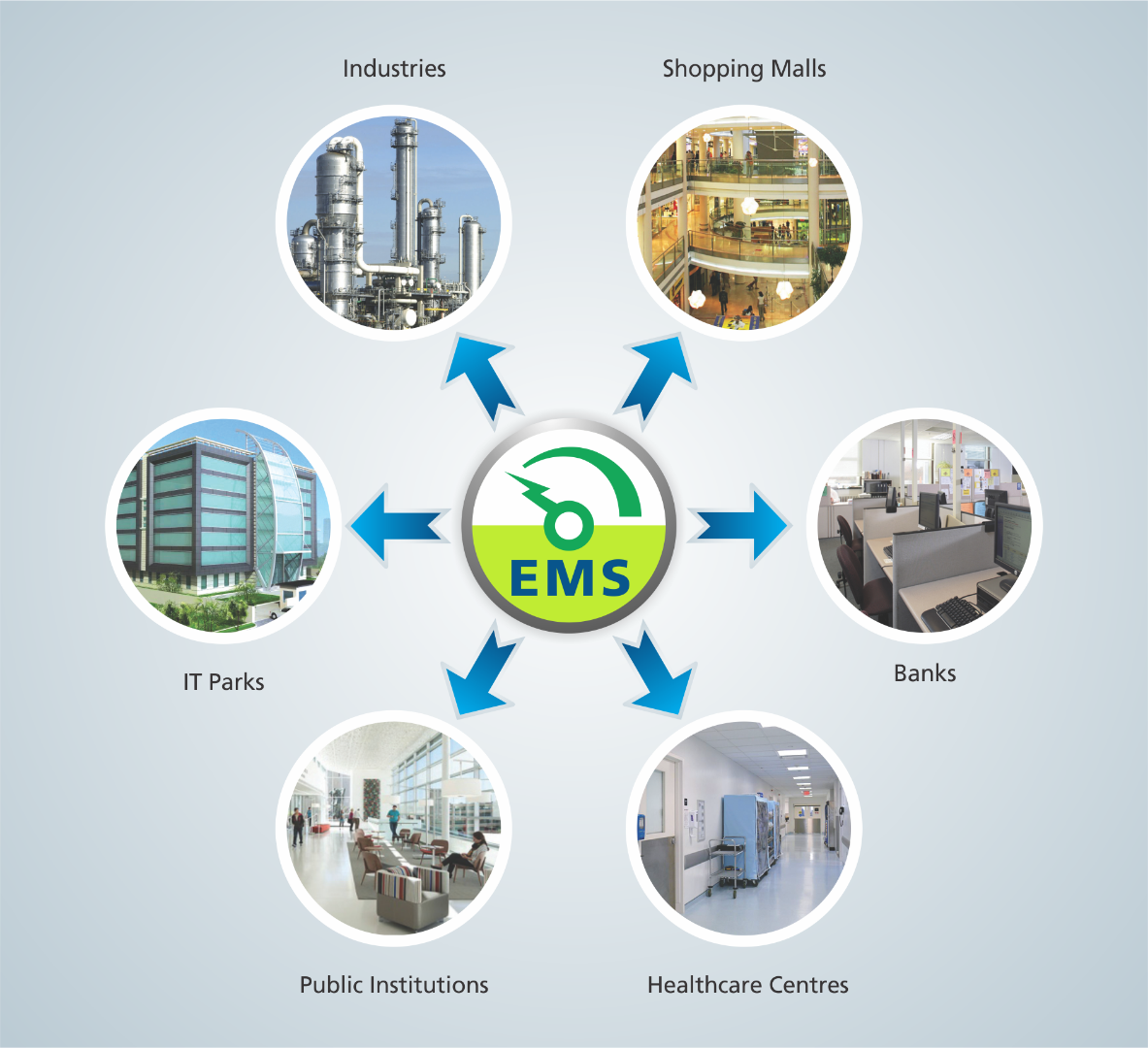 SmartComm EMS | Energy Management Products | Meters