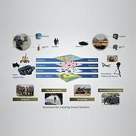 Battlefield Management Systems
