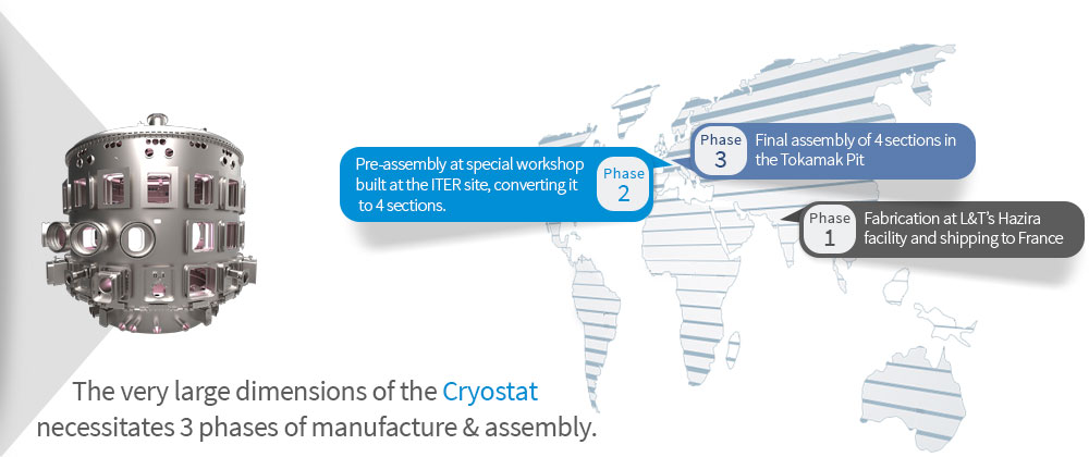 The very large dimensions of the Cryostat  necessitates 3 phases of manufacture & assembly.